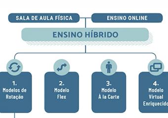 Imagem ilustrativa da solução Do Ensino Remoto para o Ensino Híbrido: veja como planejar